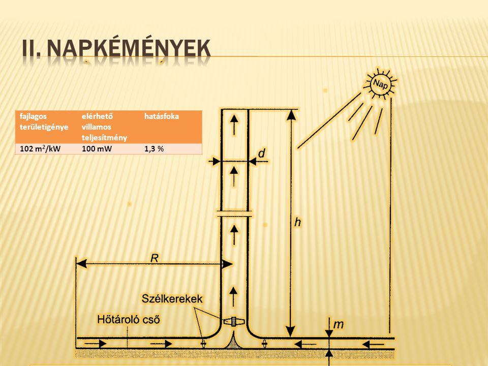 fajlagos területigénye elérhető villamos teljesítmény hatásfoka 102 m 2 /kW100 mW1,3 %