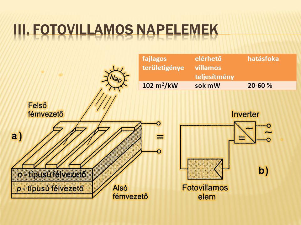 fajlagos területigénye elérhető villamos teljesítmény hatásfoka 102 m 2 /kWsok mW20-60 %