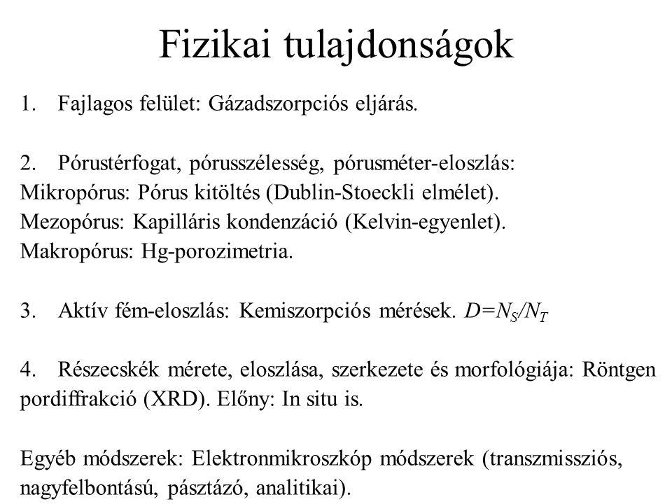 Fizikai tulajdonságok 1.Fajlagos felület: Gázadszorpciós eljárás. 2.Pórustérfogat, pórusszélesség, pórusméter-eloszlás: Mikropórus: Pórus kitöltés (Du