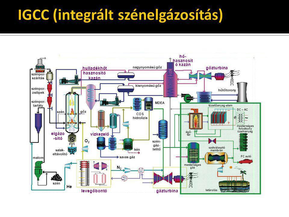 szénpor- szárítás szénpor- tartály szénpor- zsilipek nagynyomású gőz kisnyomású gőz szén gőz elgázo -sító hulladékhőt hasznosító kazán szén malom leve