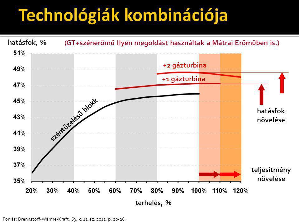 Forrás: Brennstoff-Wärme-Kraft, 63. k. 11. sz. 2011. p. 20-28. hatásfok, % hatásfok növelése teljesítmény növelése terhelés, % széntüzelésű blokk +1 g