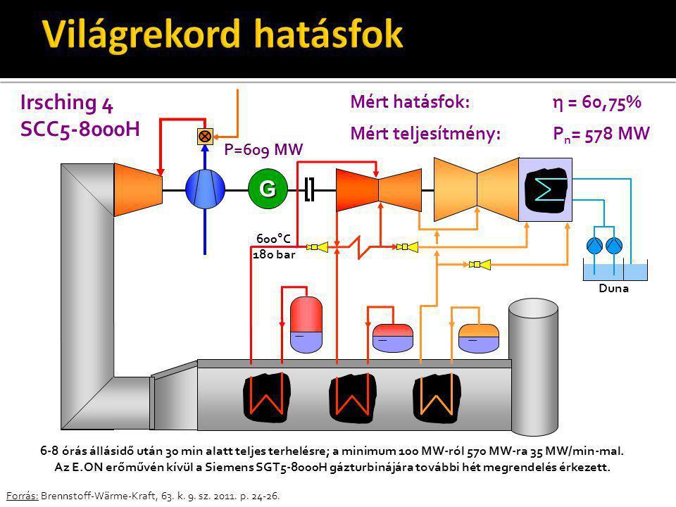 Forrás: Brennstoff-Wärme-Kraft, 63. k. 9. sz. 2011. p. 24-26. G Duna Mért hatásfok:η = 60,75% Mért teljesítmény:P n = 578 MW Irsching 4 SCC5-8000H P=6