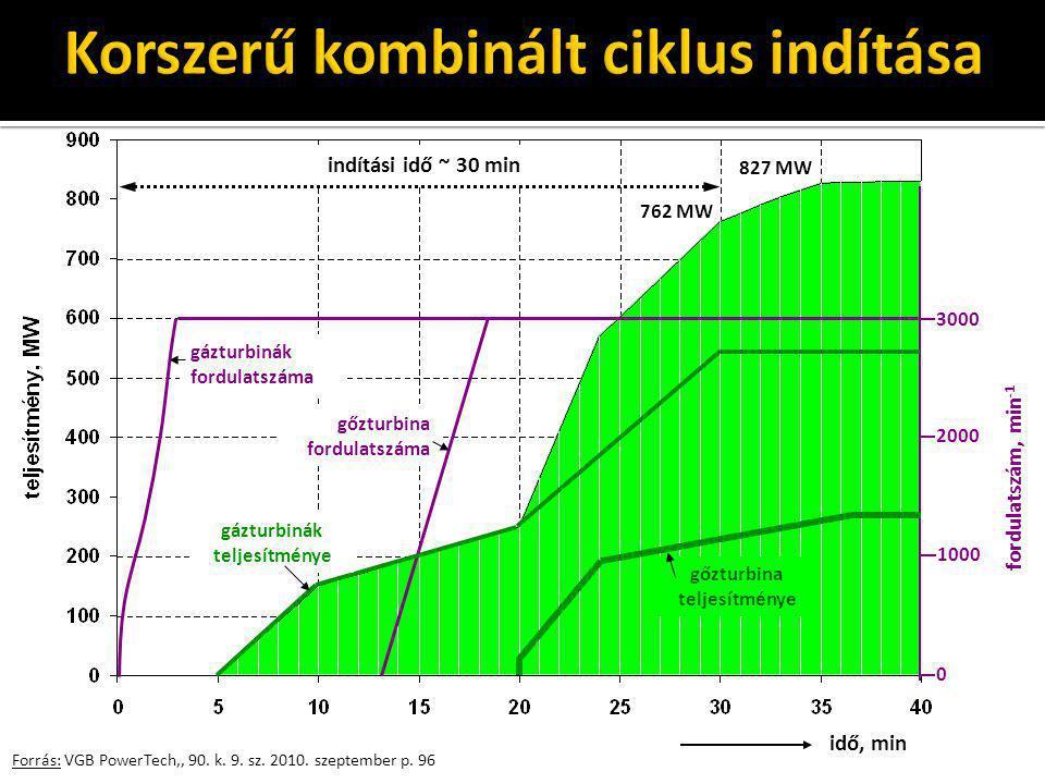 Forrás: VGB PowerTech,, 90. k. 9. sz. 2010. szeptember p. 96 idő, min 3000 2000 1000 0 indítási idő ~ 30 min 762 MW 827 MW gázturbinák fordulatszáma g