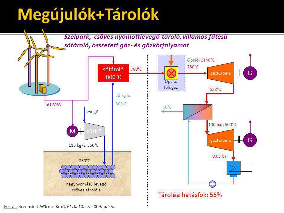 Forrás: Brennstoff-Wärme-Kraft, 61. k. 10. sz. 2009. p. 25. M sűrítő sótároló 800°C nagynyomású levegő csöves tárolója 50 MW levegő 115 kg/s, 350°C 33