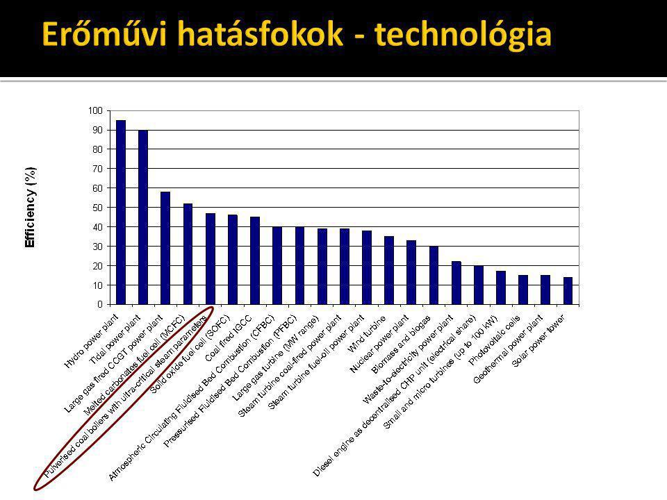 Forrás: Brennstoff-Wärme-Kraft, 63.k. 10. sz. 2011.