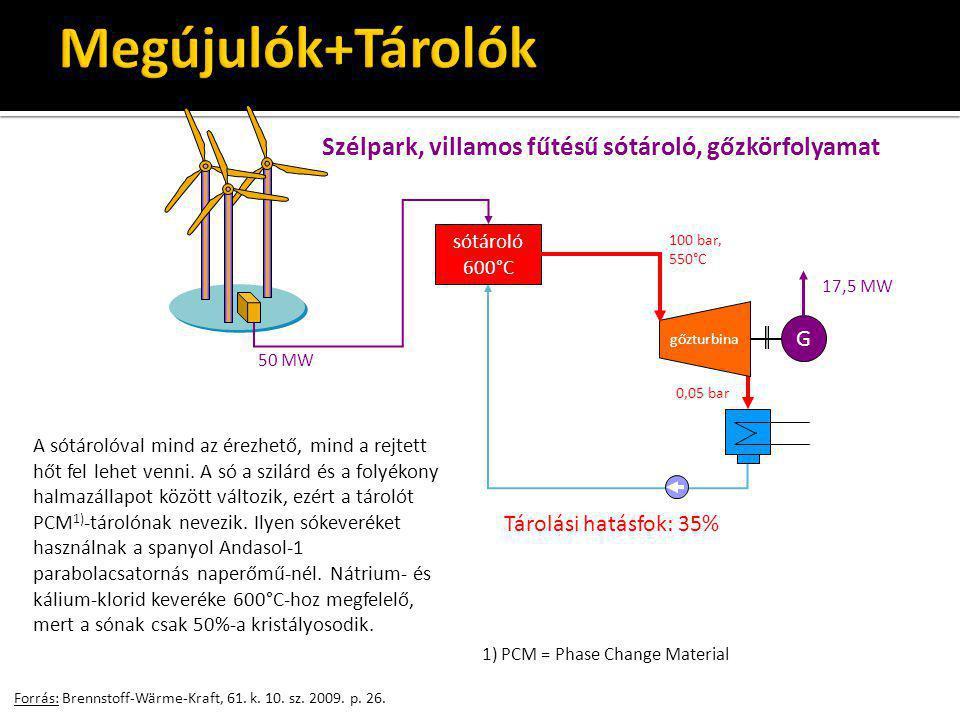 Forrás: Brennstoff-Wärme-Kraft, 61. k. 10. sz. 2009. p. 26. sótároló 600°C 50 MW gőzturbina G 100 bar, 550°C 0,05 bar Szélpark, villamos fűtésű sótáro