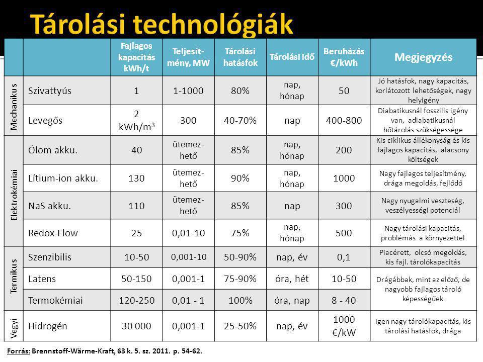 Forrás: Brennstoff-Wärme-Kraft, 63 k. 5. sz. 2011. p. 54-62. Fajlagos kapacitás kWh/t Teljesít- mény, MW Tárolási hatásfok Tárolási idő Beruházás €/kW