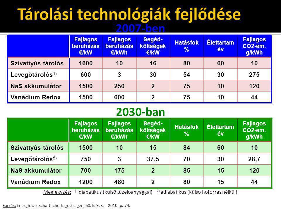 Fajlagos beruházás €/kW Fajlagos beruházás €/kWh Segéd- költségek €/kW Hatásfok % Élettartam év Fajlagos CO2-em. g/kWh Szivattyús tárolós1500101584601