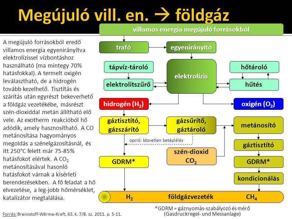 Forrás: Brennstoff-Wärme-Kraft, 63. k. 7/8. sz. 2011. p. 5-11. A megújuló forrásokból eredő villamos energia egyenirányítva elektrolízissel vízbontásh