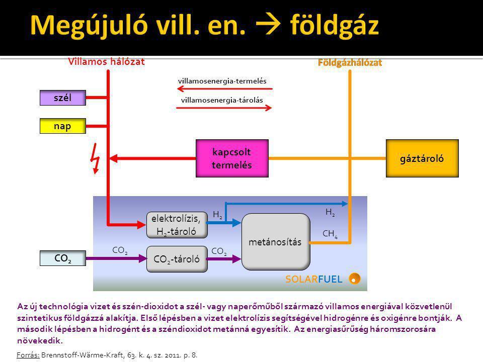 Forrás: Brennstoff-Wärme-Kraft, 63. k. 4. sz. 2011. p. 8. elektrolízis, H 2 -tároló CO 2 -tároló metánosítás Villamos hálózat Földgázhálózat szél nap