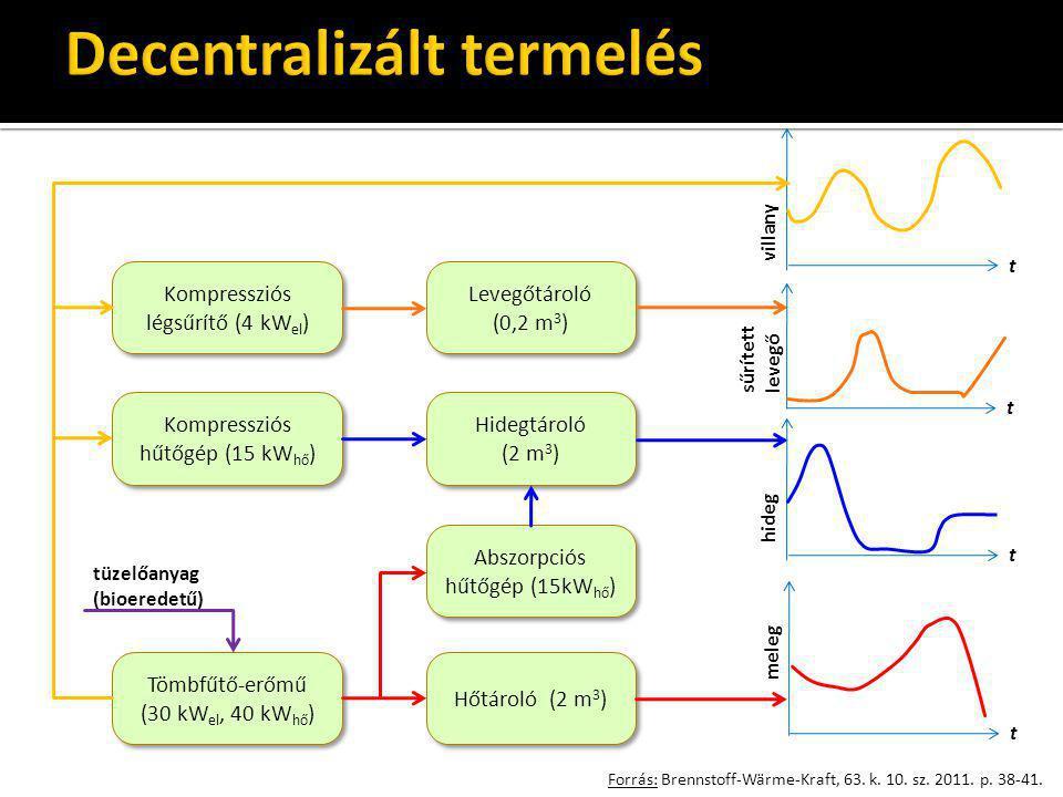 Forrás: Brennstoff-Wärme-Kraft, 63. k. 10. sz. 2011. p. 38-41. Tömbfűtő-erőmű (30 kW el, 40 kW hő ) Hőtároló (2 m 3 ) Kompressziós hűtőgép (15 kW hő )