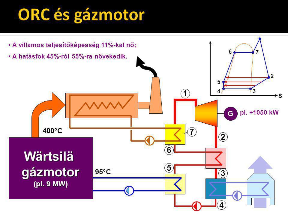 Wärtsilä gázmotor (pl. 9 MW) G 1 2 3 4 5 6 400°C 95°C S 7 2 34 5 6 7 pl. +1050 kW A villamos teljesítőképesség 11%-kal nő; A hatásfok 45%-ról 55%-ra n