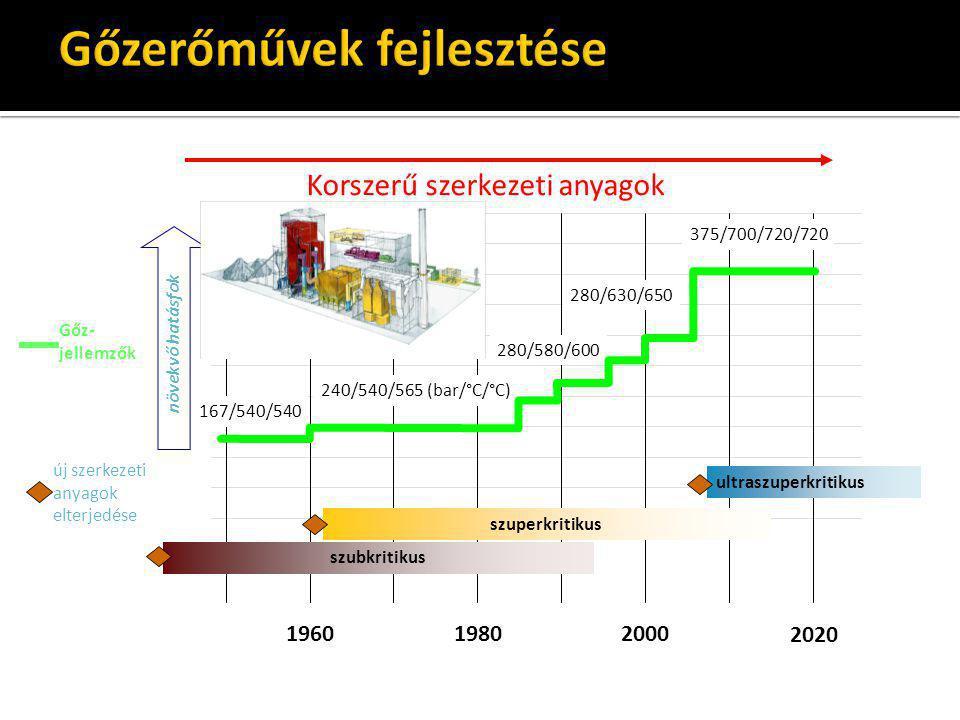 196019802000 2020 új szerkezeti anyagok elterjedése növekvő hatásfok szubkritikus szuperkritikus 167/540/540 240/540/565 (bar/°C/°C) 280/580/600 280/6
