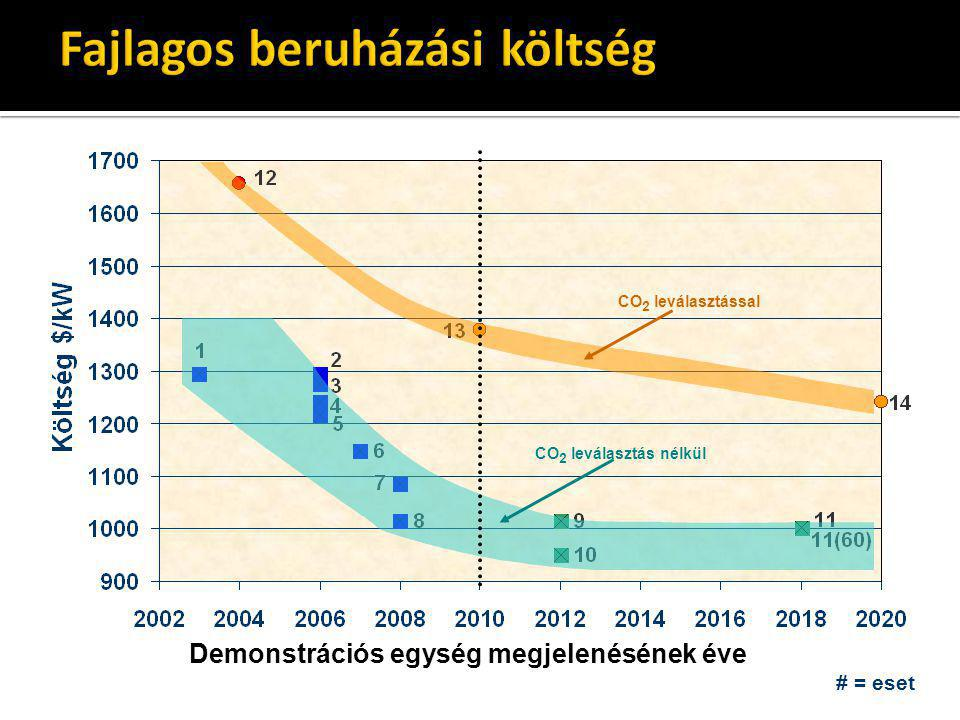 # = eset CO 2 leválasztással CO 2 leválasztás nélkül Demonstrációs egység megjelenésének éve