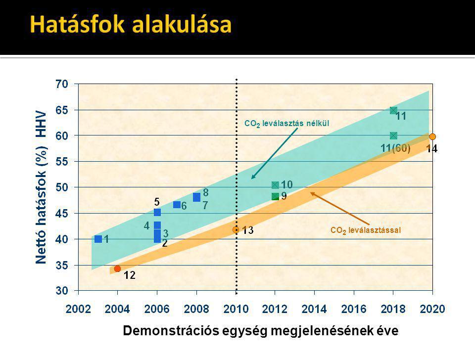 CO 2 leválasztással CO 2 leválasztás nélkül Demonstrációs egység megjelenésének éve