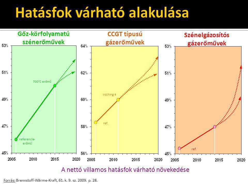 Forrás: Brennstoff-Wärme-Kraft, 61. k. 9. sz. 2009. p. 28. 700°C erőmű referencia- erőmű ref. Irsching 4 ref. A nettó villamos hatásfok várható növeke