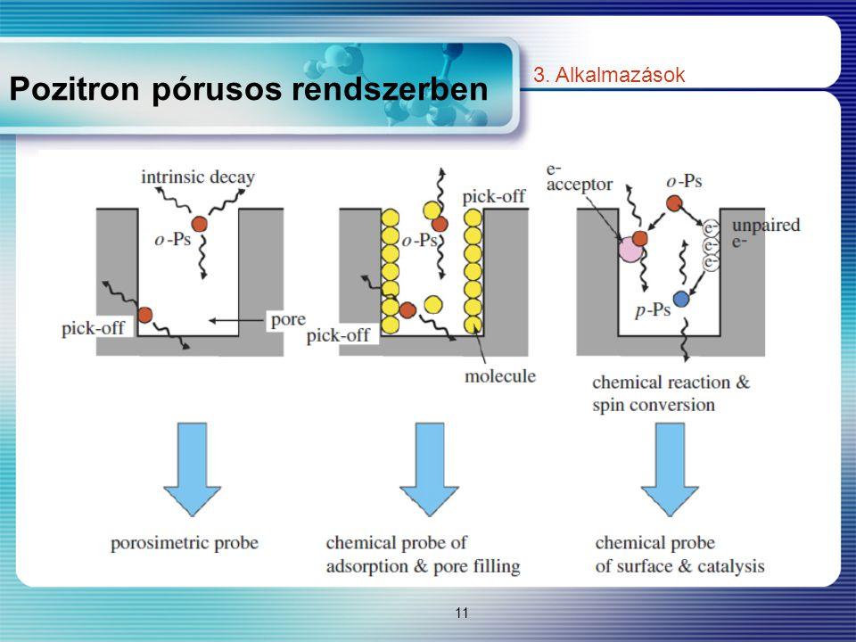 Pozitron pórusos rendszerben 11 3. Alkalmazások