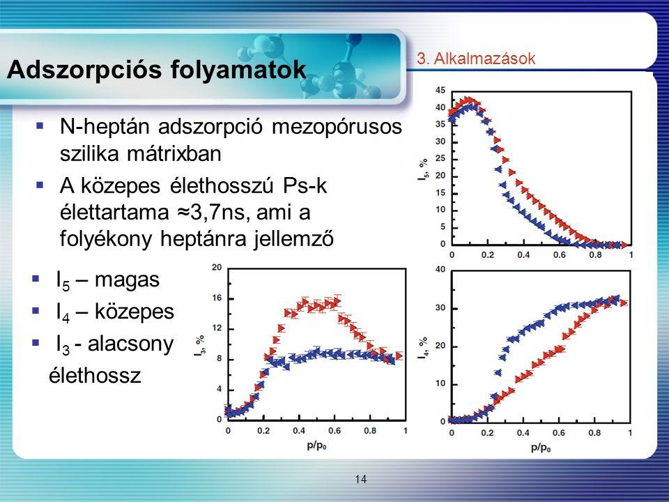 Adszorpciós folyamatok 14 3. Alkalmazások  N-heptán adszorpció mezopórusos szilika mátrixban  A közepes élethosszú Ps-k élettartama ≈3,7ns, ami a fo