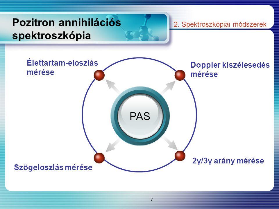 Pozitron annihilációs spektroszkópia PAS Doppler kiszélesedés mérése Élettartam-eloszlás mérése 2γ/3γ arány mérése Szögeloszlás mérése 7 2. Spektroszk