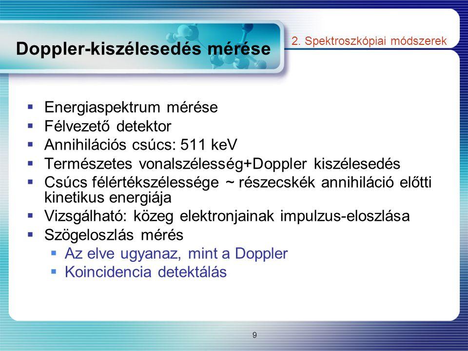 Doppler-kiszélesedés mérése  Energiaspektrum mérése  Félvezető detektor  Annihilációs csúcs: 511 keV  Természetes vonalszélesség+Doppler kiszélese