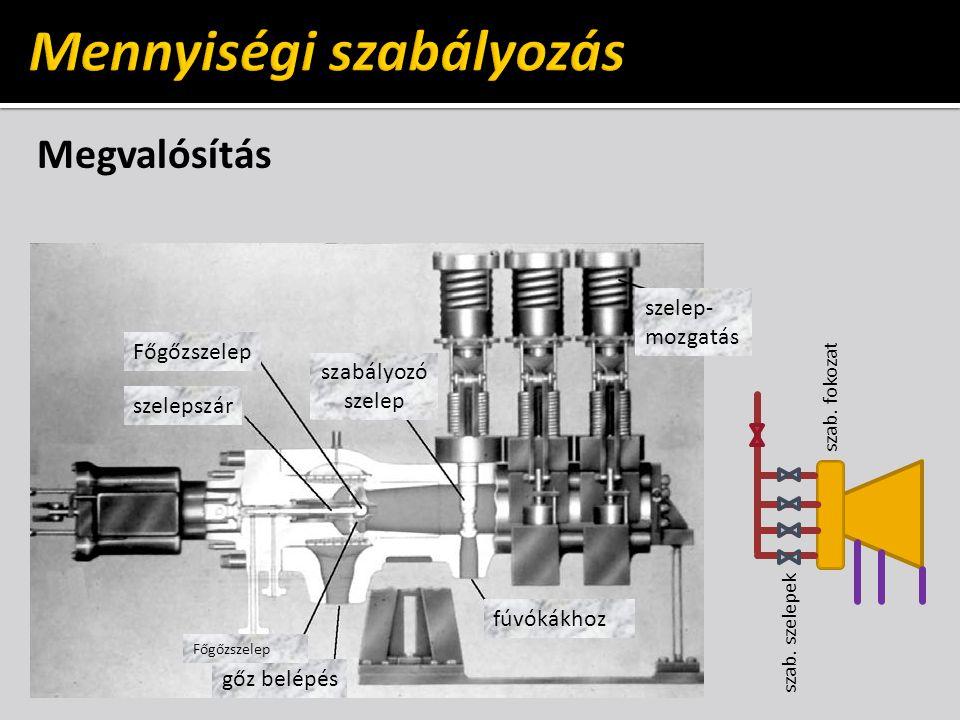 Megvalósítás Főgőzszelep szelepszár gőz belépés fúvókákhoz szelep- mozgatás szabályozó szelep szab. fokozat szab. szelepek Főgőzszelep