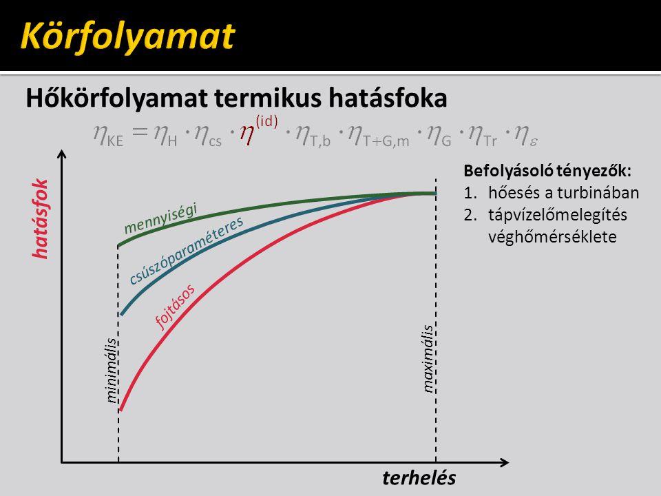 Hőkörfolyamat termikus hatásfoka hatásfok maximális minimális terhelés Befolyásoló tényezők: 1.hőesés a turbinában 2.tápvízelőmelegítés véghőmérséklet