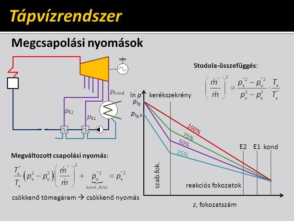 Megcsapolási nyomások p fg p fg,R E2 E1 kond kerékszekrény szab.fok. reakciós fokozatok z, fokozatszám ln p 100% 75% 50% 25% Stodola-összefüggés: Megv