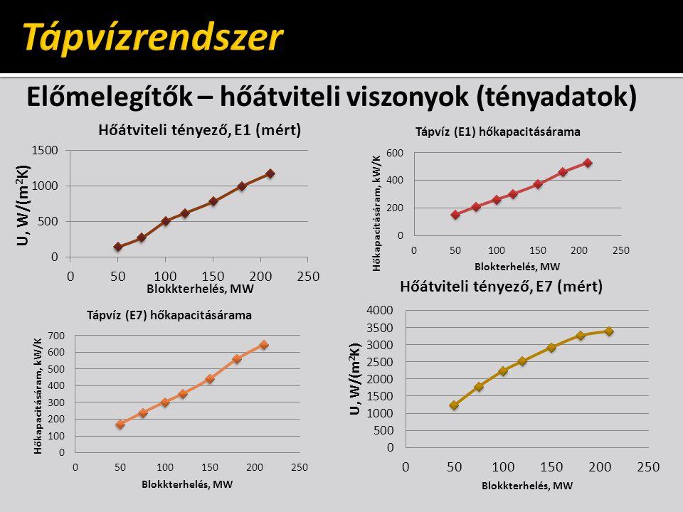 Előmelegítők – hőátviteli viszonyok (tényadatok)