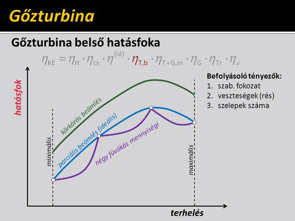 Gőzturbina belső hatásfoka hatásfok maximális minimális terhelés Befolyásoló tényezők: 1.szab. fokozat 2.veszteségek (rés) 3.szelepek száma körkörös b