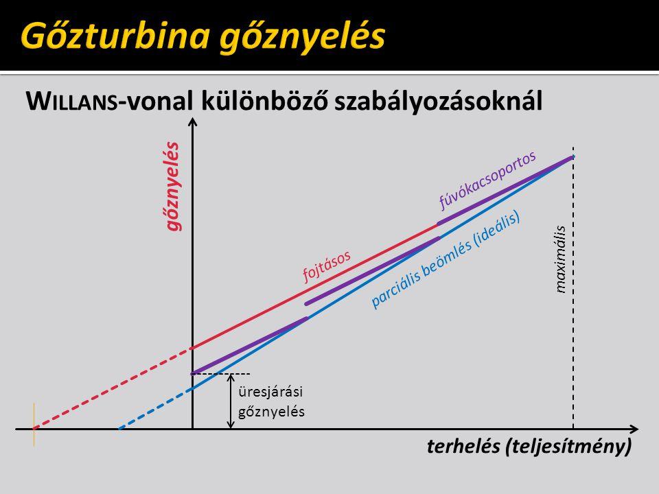 W ILLANS -vonal különböző szabályozásoknál gőznyelés terhelés (teljesítmény) maximális üresjárási gőznyelés fojtásos parciális beömlés (ideális) fúvók