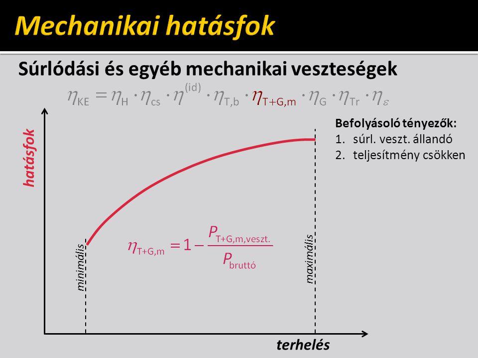 Súrlódási és egyéb mechanikai veszteségek hatásfok maximális minimális Befolyásoló tényezők: 1.súrl. veszt. állandó 2.teljesítmény csökken terhelés