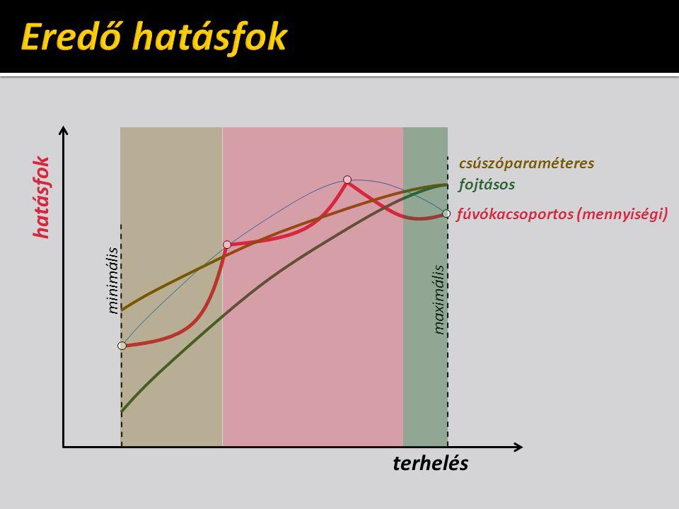 hatásfok maximális minimális terhelés fúvókacsoportos (mennyiségi) fojtásos csúszóparaméteres