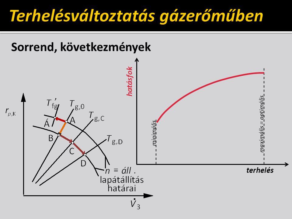 Sorrend, következmények hatásfok maximális = optimális minimális terhelés