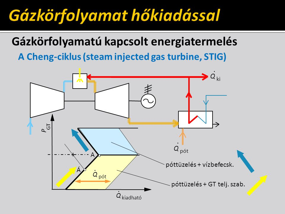 Gázkörfolyamatú kapcsolt energiatermelés A Cheng-ciklus (steam injected gas turbine, STIG) ki Q. pót Q. A Á Q. kiadható Q. GT P póttüzelés + GT telj.