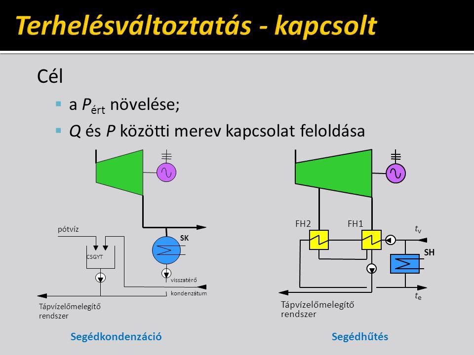 Cél  a P ért növelése;  Q és P közötti merev kapcsolat feloldása SegédkondenzációSegédhűtés Tápvízelőmelegítő rendszer pótvíz CSGYT SK visszatérő ko