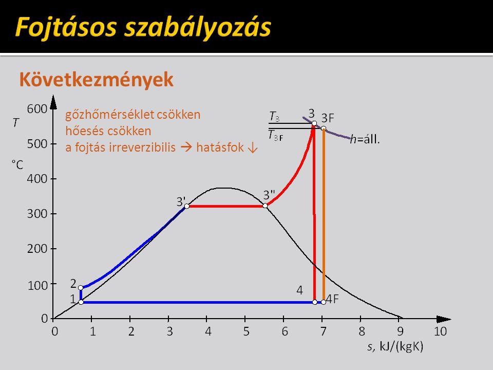 Gőzturbina belső hatásfoka hatásfok maximális minimális terhelés Befolyásoló tényezők: 1.szab.