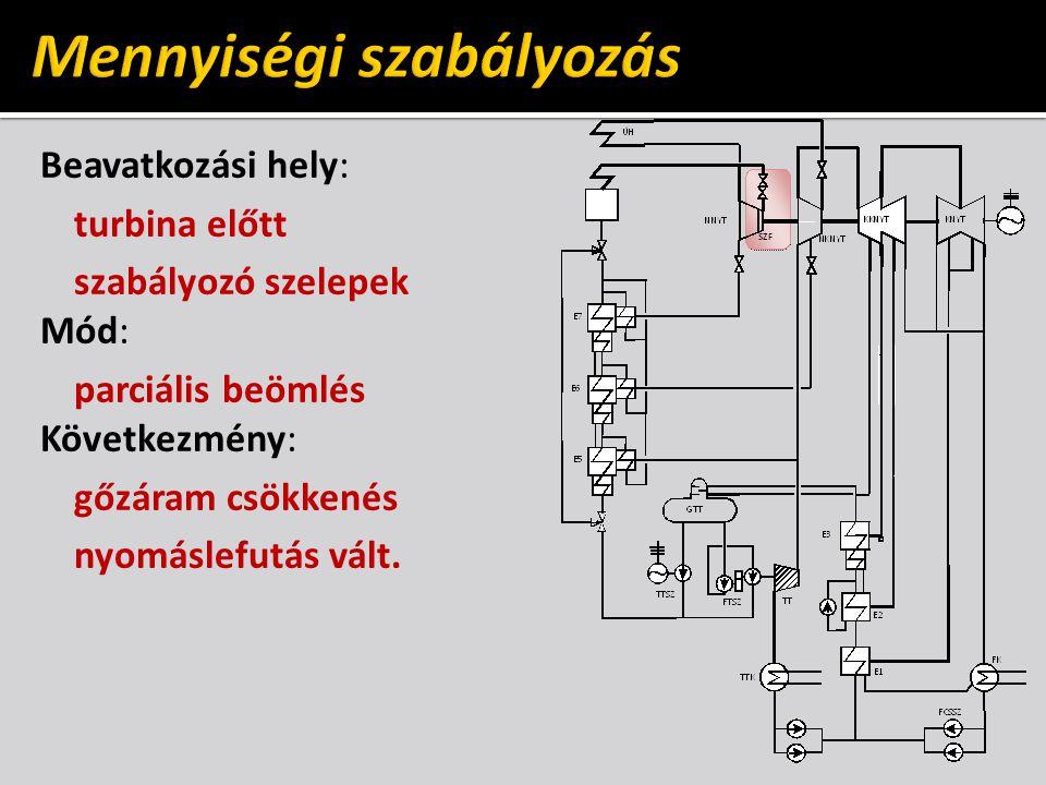 W ILLANS -vonal különböző szabályozásoknál gőznyelés terhelés (teljesítmény) maximális üresjárási gőznyelés fojtásos parciális beömlés (ideális) fúvókacsoportos