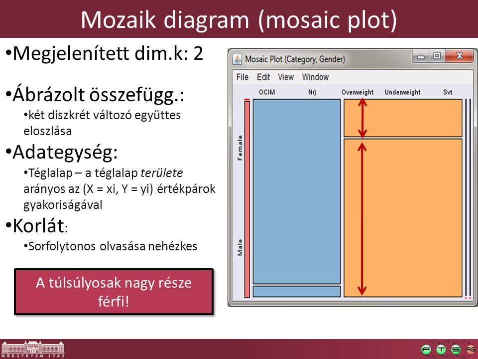 Mozaik diagram (mosaic plot) Megjelenített dim.k: 2 Ábrázolt összefügg.: két diszkrét változó együttes eloszlása Adategység: Téglalap – a téglalap területe arányos az (X = xi, Y = yi) értékpárok gyakoriságával Korlát : Sorfolytonos olvasása nehézkes A túlsúlyosak nagy része férfi!