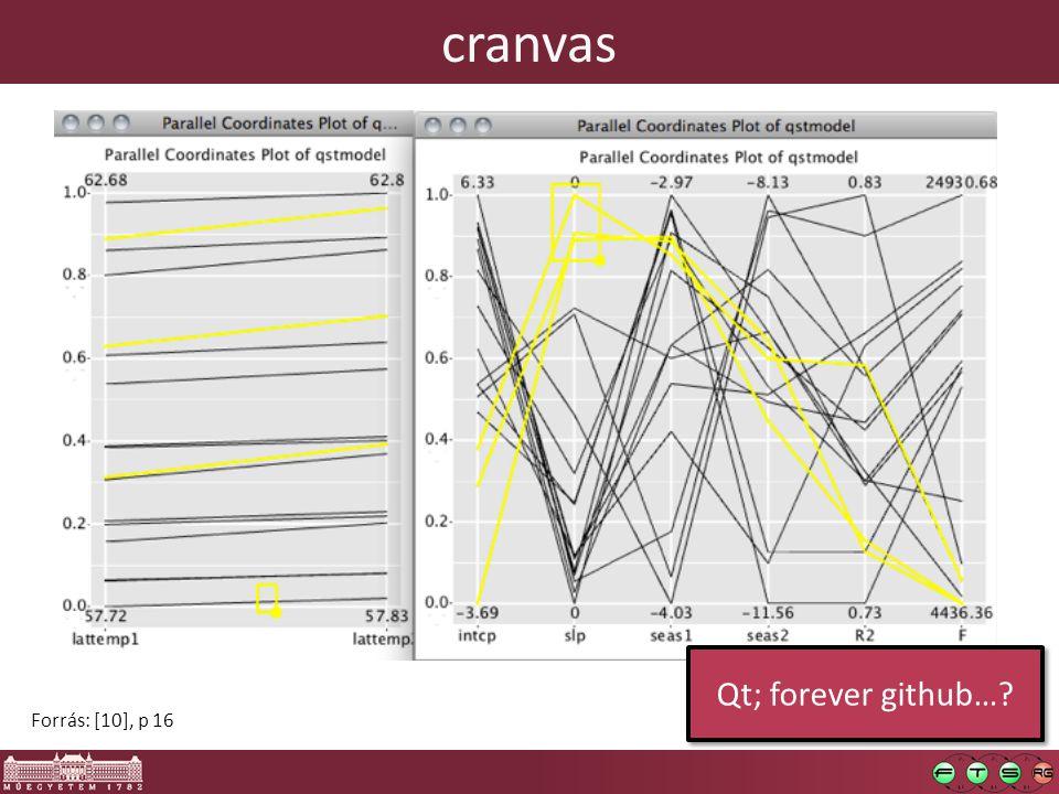 cranvas Forrás: [10], p 16 Qt; forever github…?