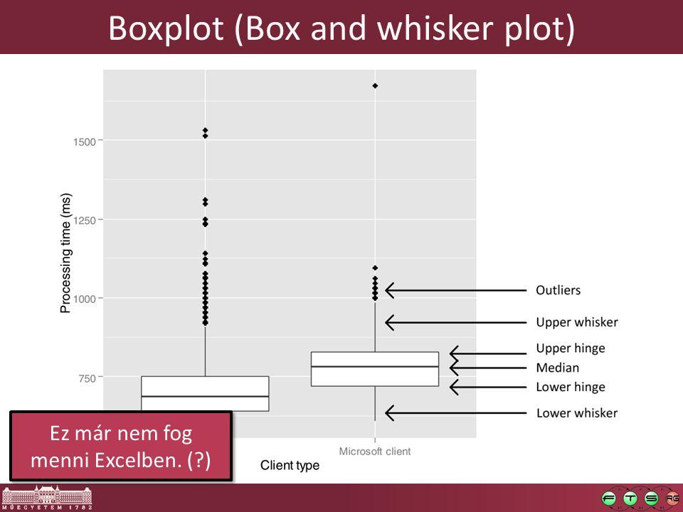 Boxplot (Box and whisker plot) Ez már nem fog menni Excelben. (?)