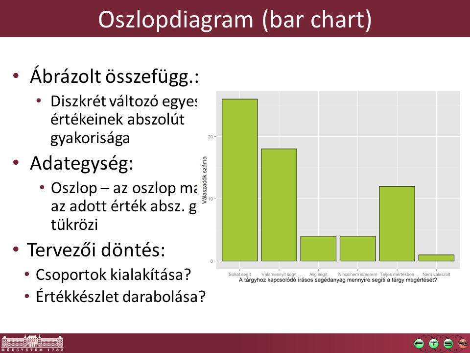 Oszlopdiagram (bar chart) Ábrázolt összefügg.: Diszkrét változó egyes értékeinek abszolút gyakorisága Adategység: Oszlop – az oszlop magassága az adot