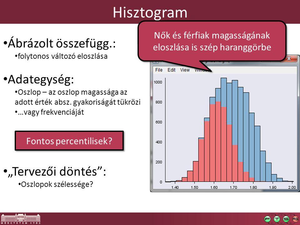 Hisztogram Ábrázolt összefügg.: folytonos változó eloszlása Adategység: Oszlop – az oszlop magassága az adott érték absz. gyakoriságát tükrözi …vagy f