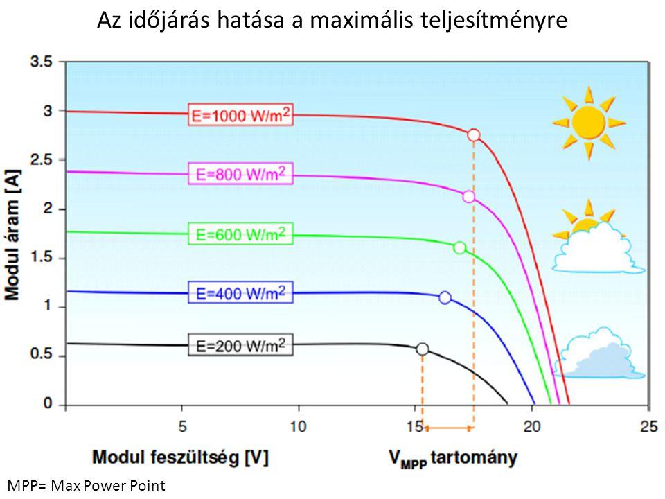 MPP= Max Power Point Az időjárás hatása a maximális teljesítményre