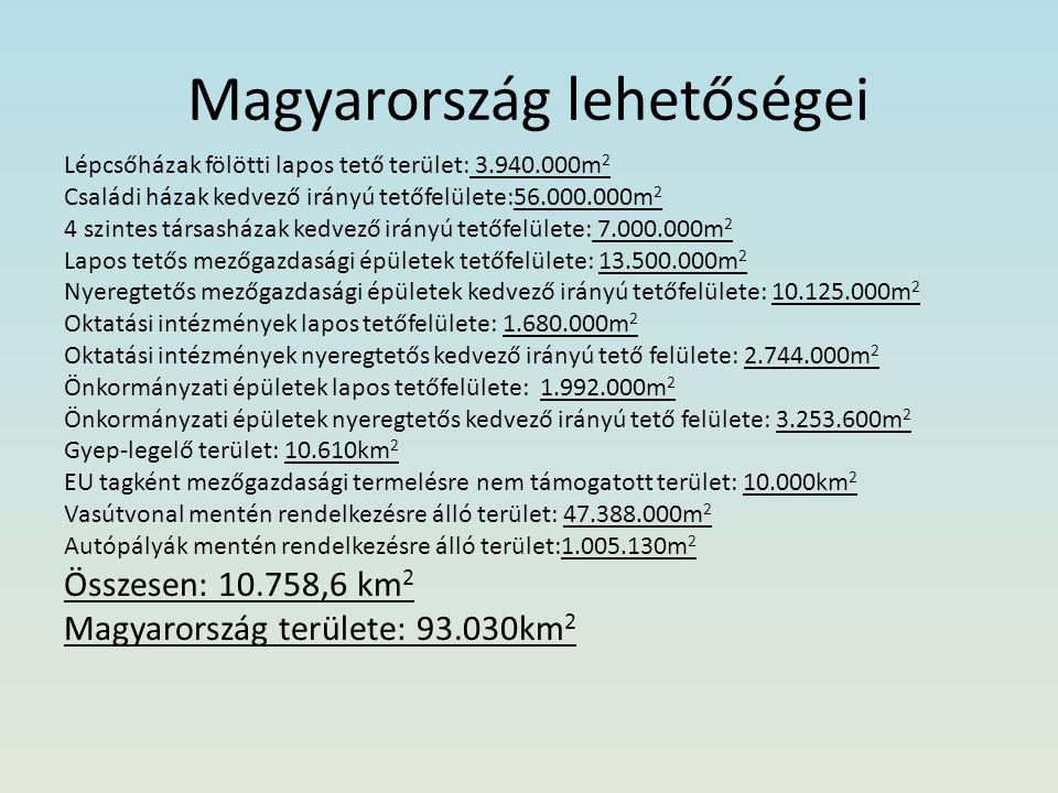 Magyarország lehetőségei Lépcsőházak fölötti lapos tető terület: 3.940.000m 2 Családi házak kedvező irányú tetőfelülete:56.000.000m 2 4 szintes társasházak kedvező irányú tetőfelülete: 7.000.000m 2 Lapos tetős mezőgazdasági épületek tetőfelülete: 13.500.000m 2 Nyeregtetős mezőgazdasági épületek kedvező irányú tetőfelülete: 10.125.000m 2 Oktatási intézmények lapos tetőfelülete: 1.680.000m 2 Oktatási intézmények nyeregtetős kedvező irányú tető felülete: 2.744.000m 2 Önkormányzati épületek lapos tetőfelülete: 1.992.000m 2 Önkormányzati épületek nyeregtetős kedvező irányú tető felülete: 3.253.600m 2 Gyep-legelő terület: 10.610km 2 EU tagként mezőgazdasági termelésre nem támogatott terület: 10.000km 2 Vasútvonal mentén rendelkezésre álló terület: 47.388.000m 2 Autópályák mentén rendelkezésre álló terület:1.005.130m 2 Összesen: 10.758,6 km 2 Magyarország területe: 93.030km 2