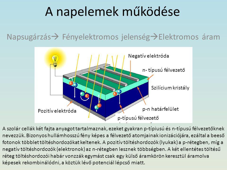 A napelemek működése Napsugárzás  Fényelektromos jelenség  Elektromos áram n- típusú félvezető p-n határfelület p-típusú félvezető Pozitív elektróda Negatív elektróda A szolár cellák két fajta anyagot tartalmaznak, ezeket gyakran p-típiusú és n-típusú félvezetőknek nevezzük.