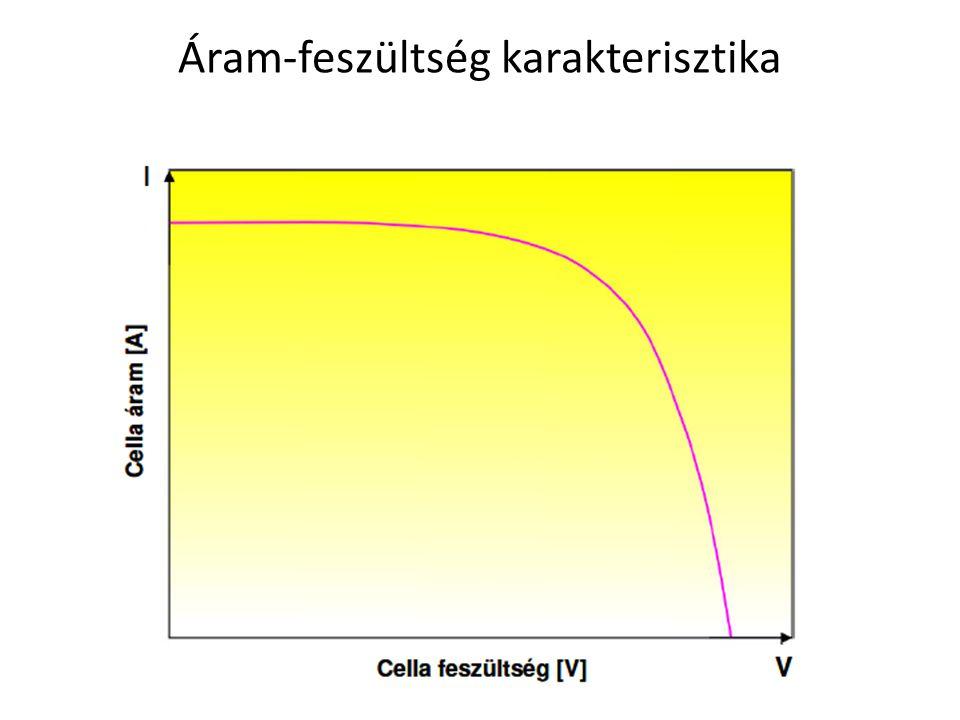Áram-feszültség karakterisztika