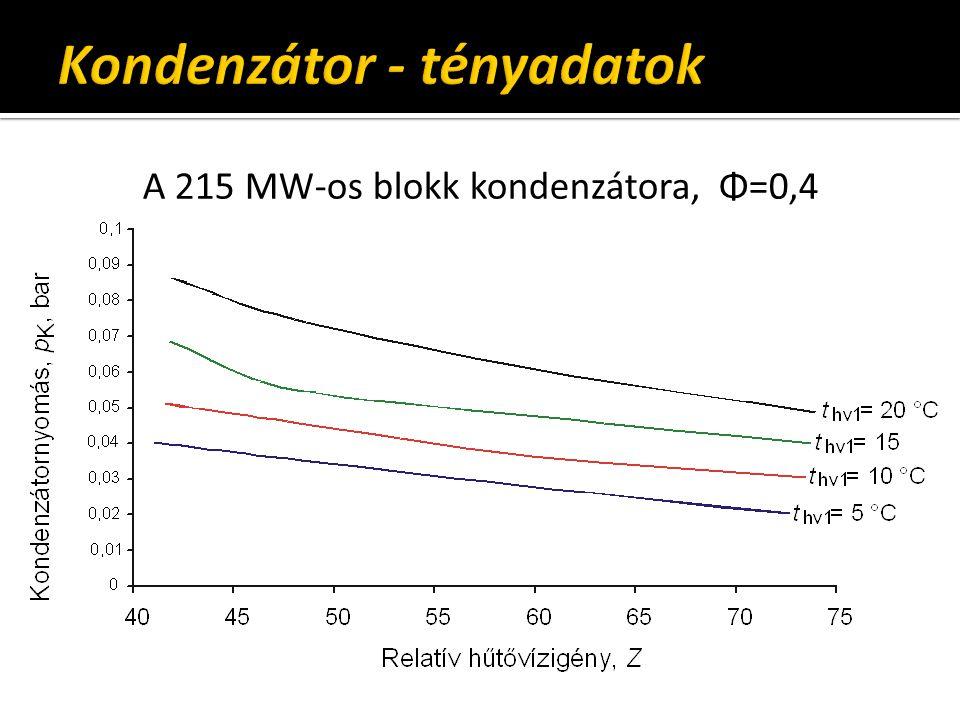 A 215 MW-os blokk kondenzátora, Φ=0,4