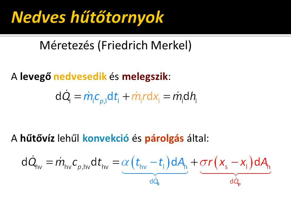 Méretezés (Friedrich Merkel) A levegő nedvesedik és melegszik: A hűtővíz lehűl konvekció és párolgás által: