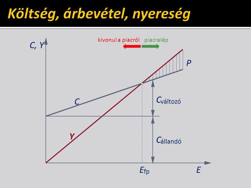 C, Y C Y C állandó C változó E fp E P piacralépkivonul a piacról