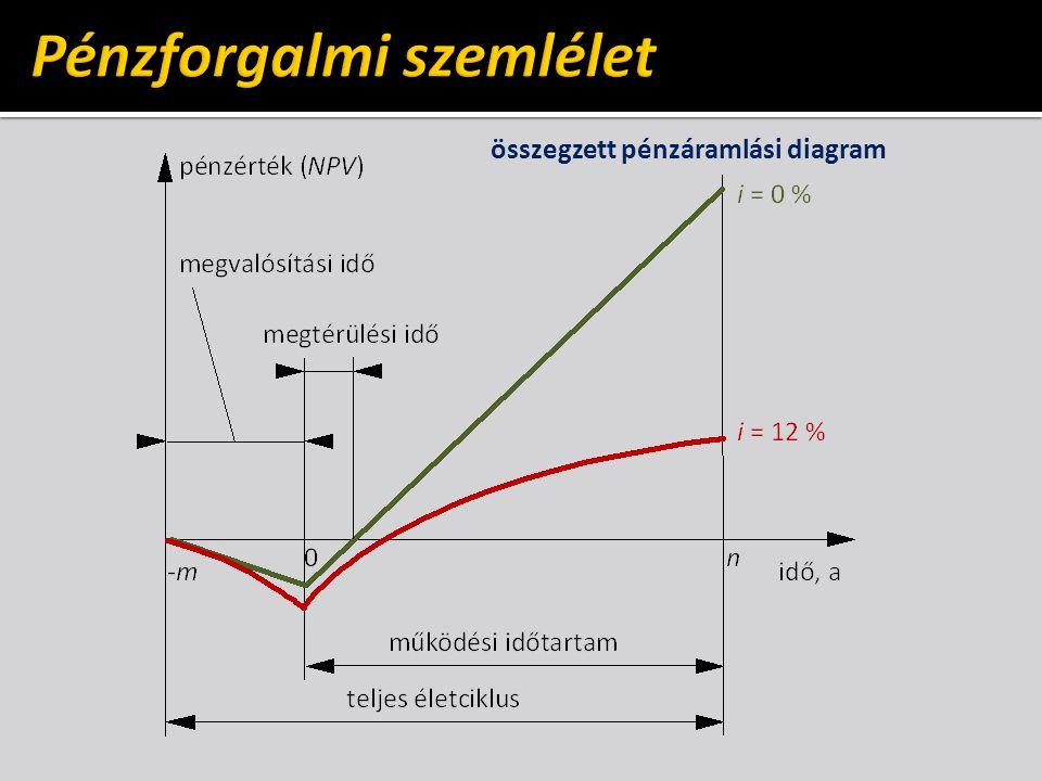 összegzett pénzáramlási diagram